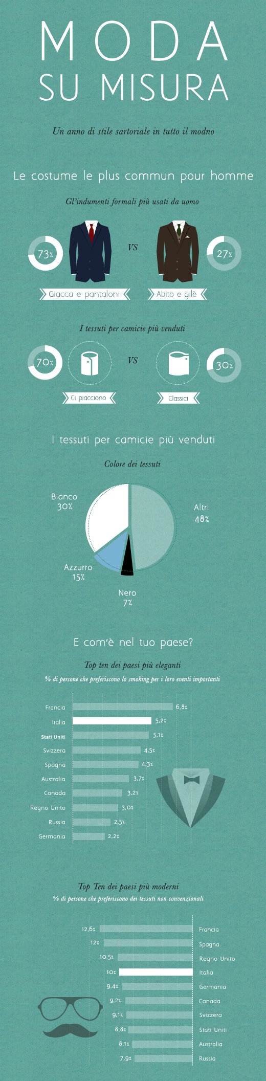 Infografia della moda uomo su misura